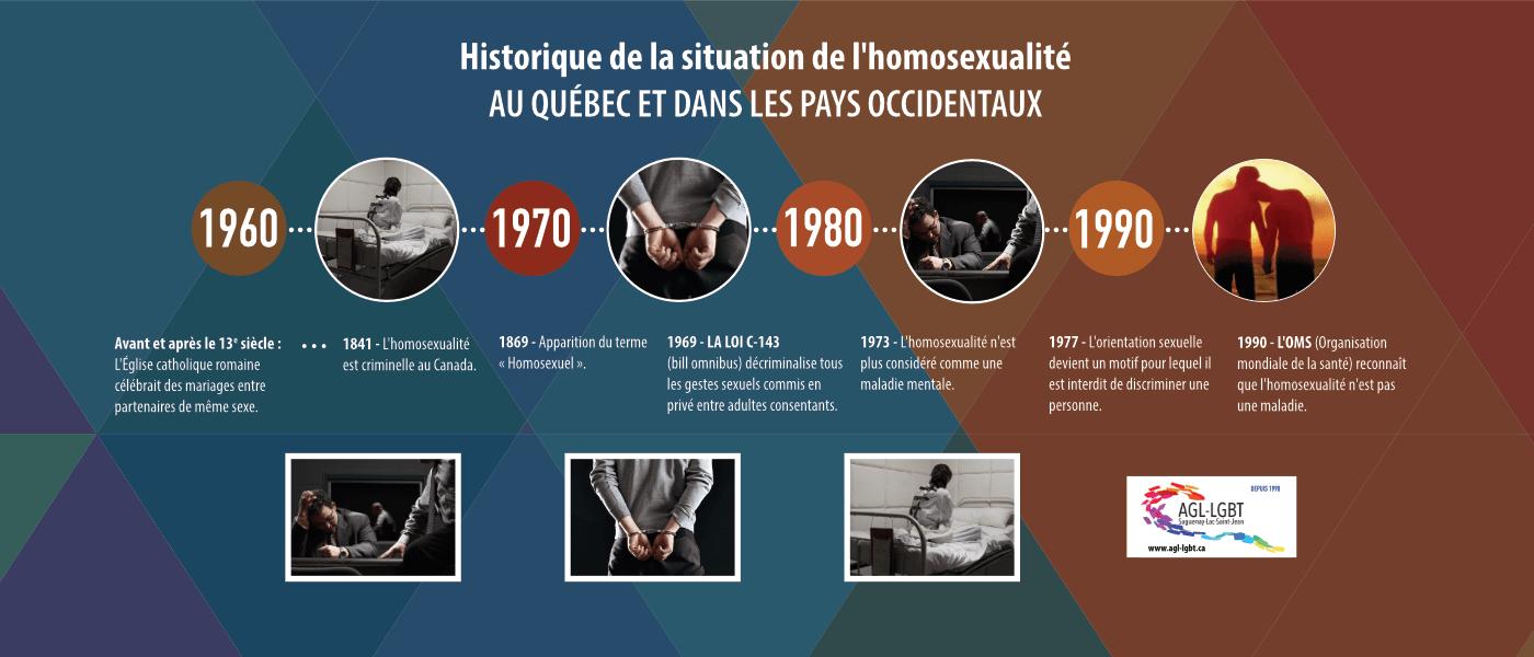 Historique de la situation de l'homosexualité au Québec et dans les pays occidentaux