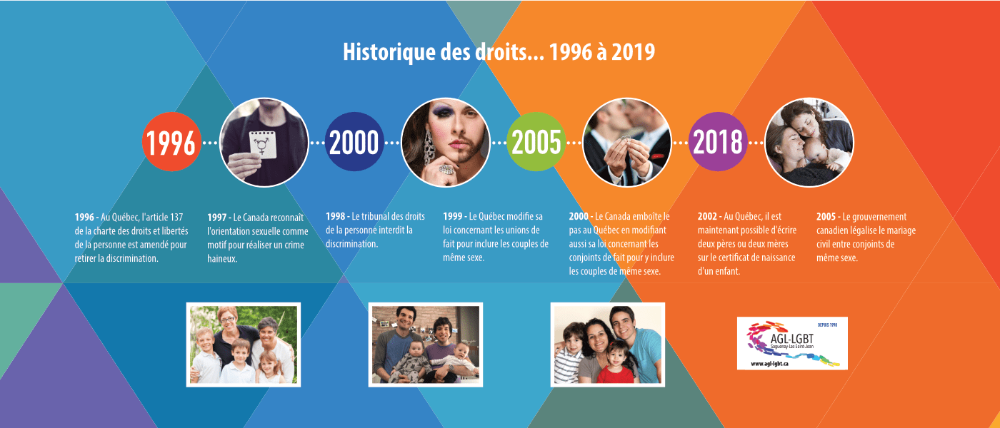 Historique des droits de 1996 à 2019